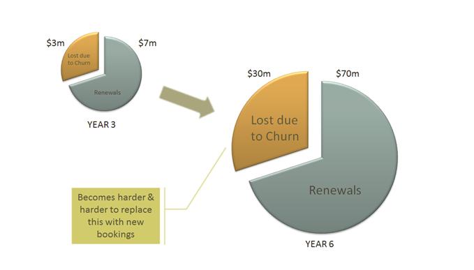 churn rates.png