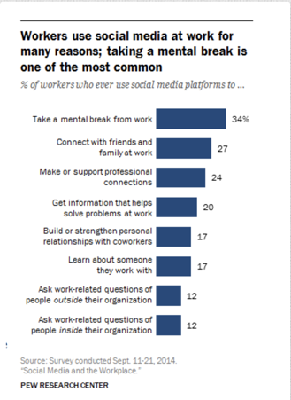 How_Workers_Use_Social_Media