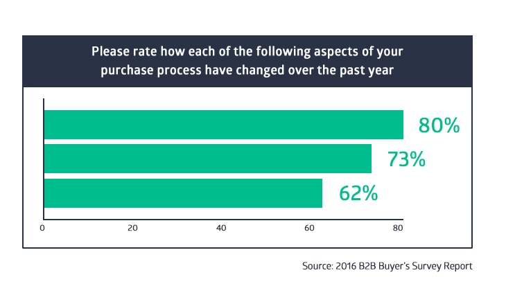 2016 B2B Buyer's survey report