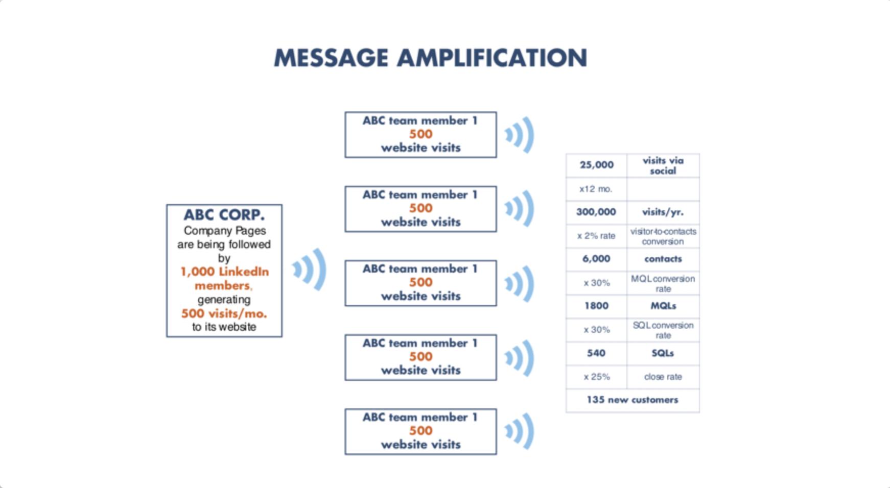 Message_Amp