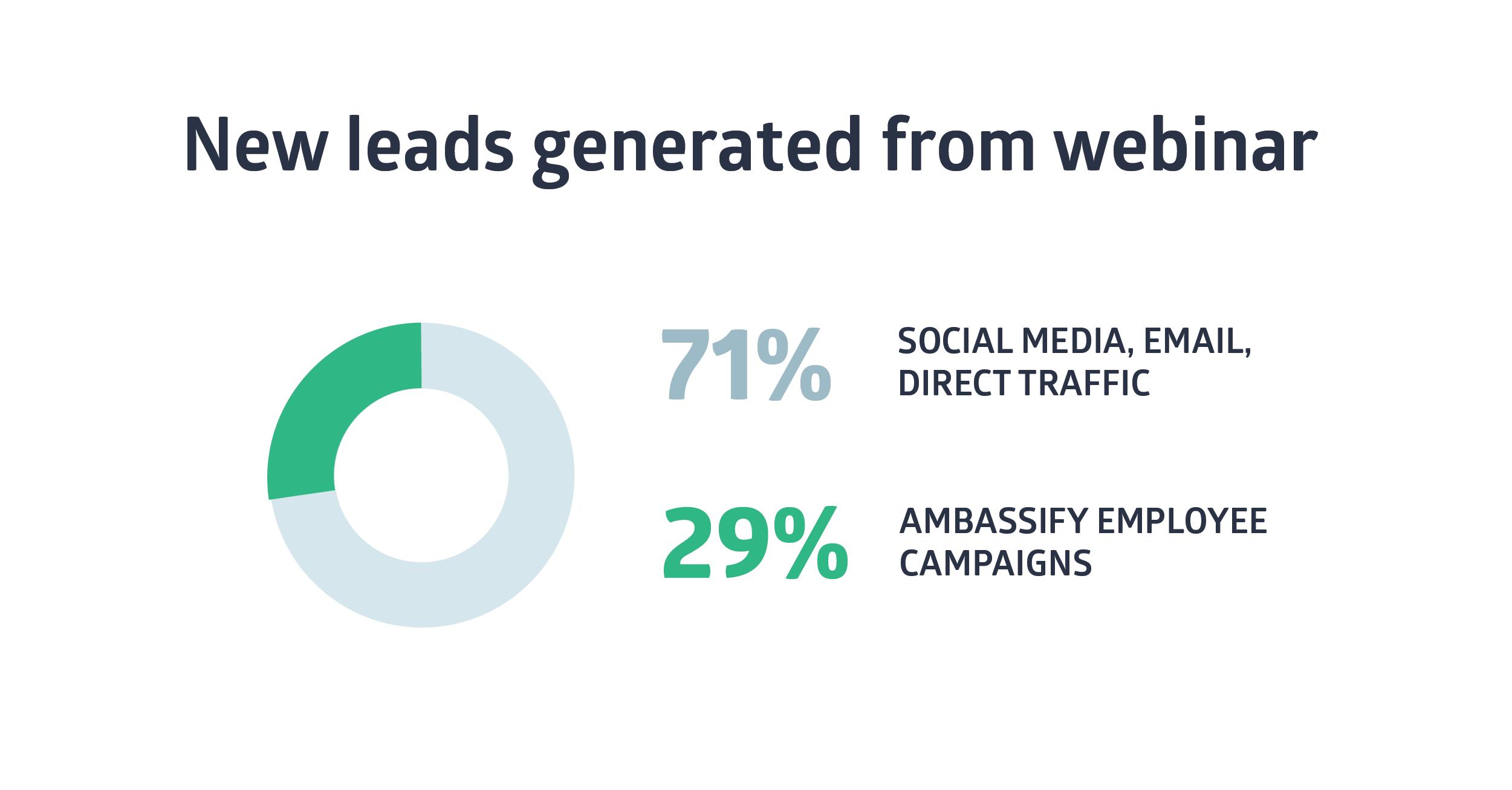 Promoting Your Webinars-03